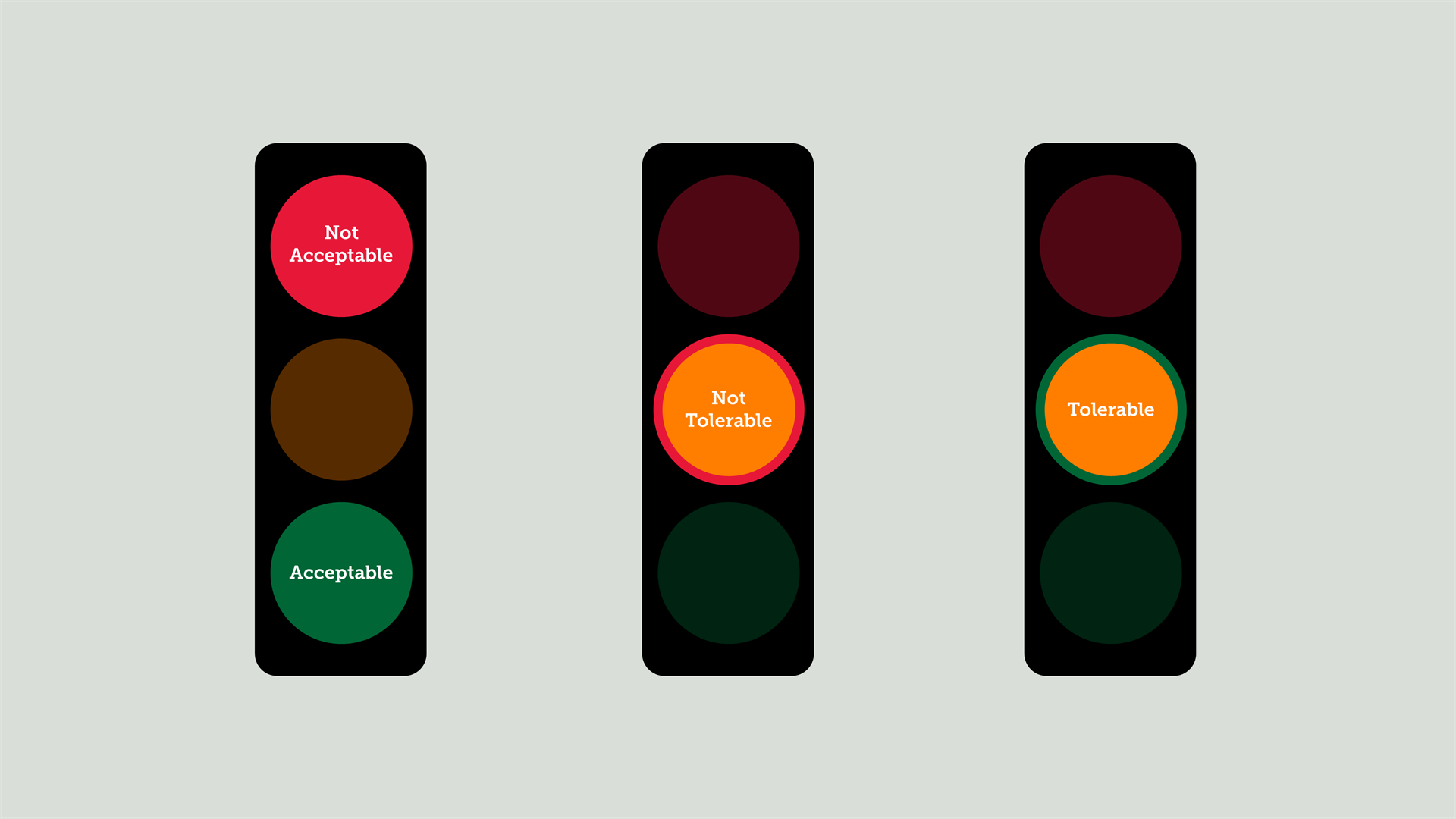 Tree risk assessment ratings - traffic lights